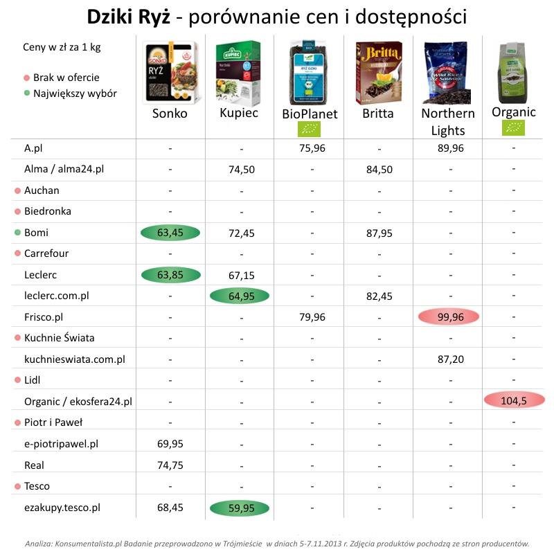Dziki ryż - porównanie cen i dostępności