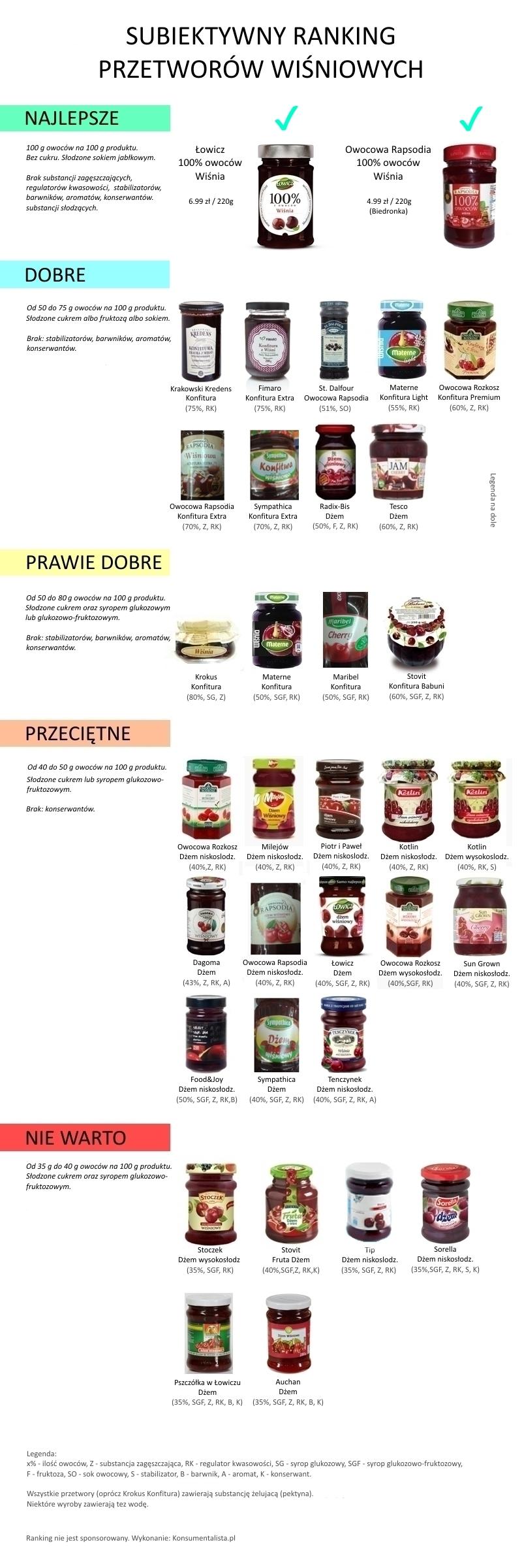 Ranking przetworów wiśniowych