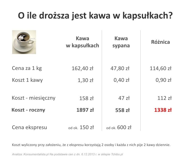 kapsulki_kawa