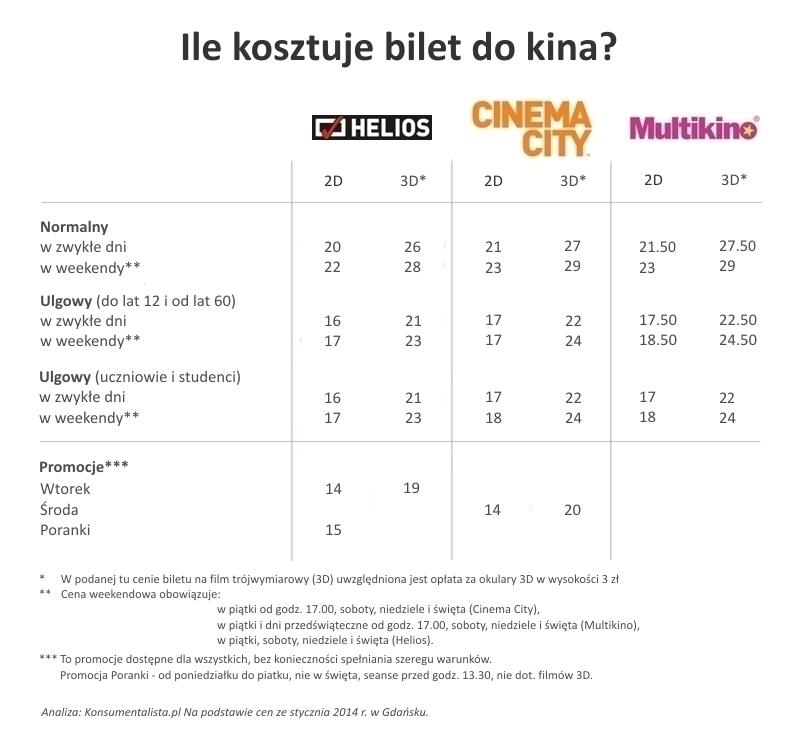 ile_kosztuje_bilet_do_kina