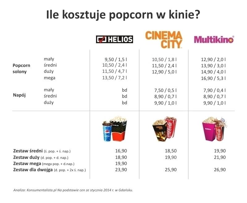 ile_kosztuje_popcorn_w_kinie