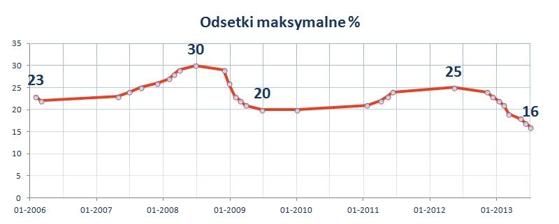odsetki_maksymalne_wykres